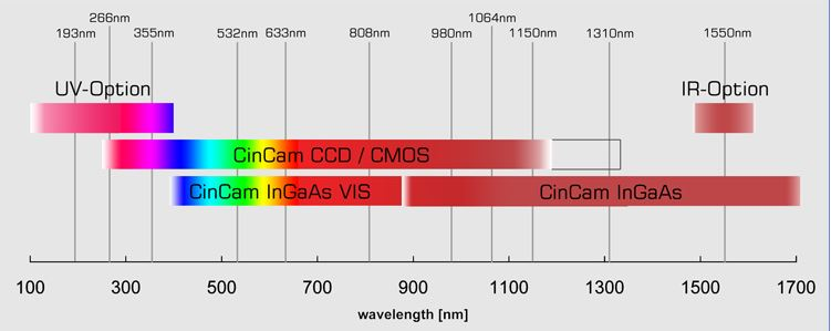 CinCam_CCD_CMOS_InGaAs_Sensitivity_Range